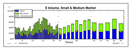Use graphs and charts to understand your market