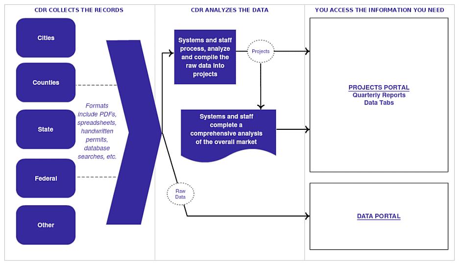 cdr-data-flow-version-4