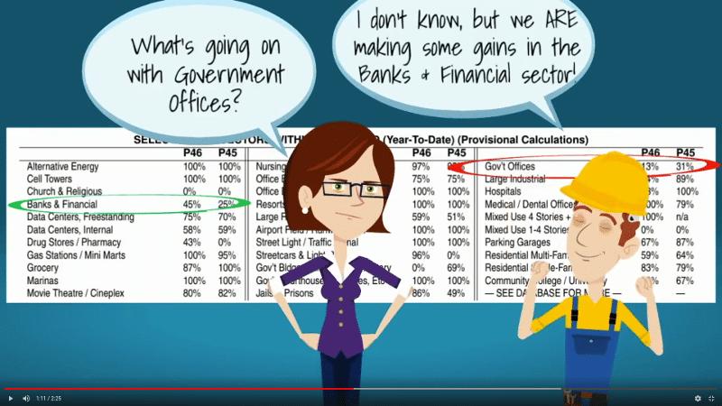 Analyze your organized labor market share data